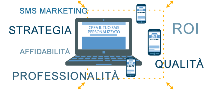sms marketing professionale di qualià